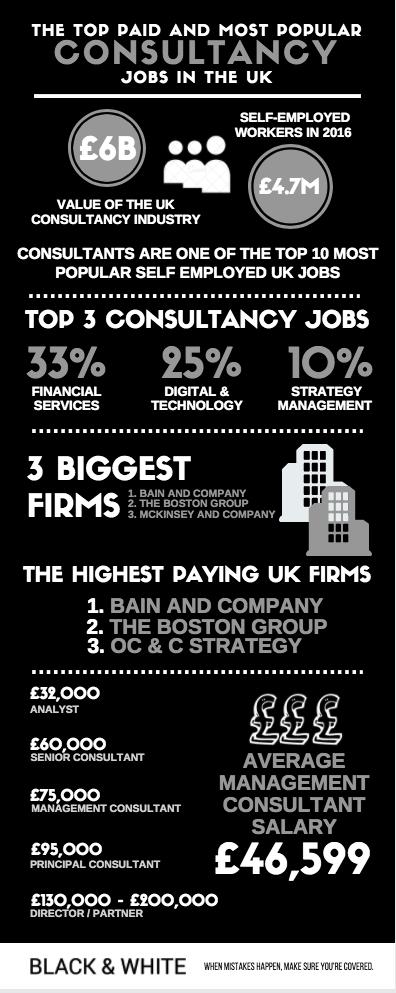 Top consultancy